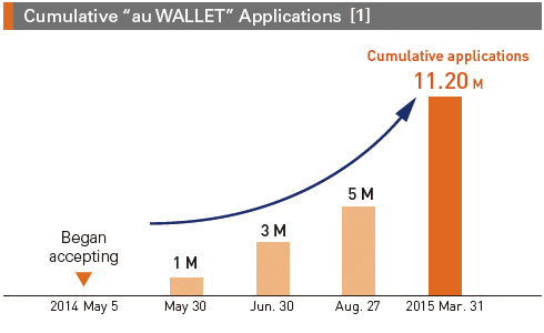 "Cumulative ""au WALLET"" Applications [1]"