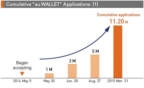 "Cumulative ""au WALLET"" Applications [1]"