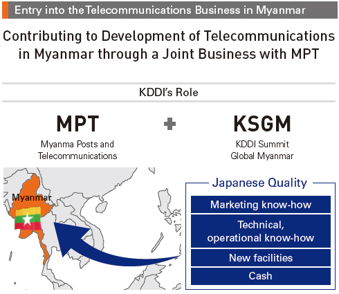 Entry into the Telecommunications Business in Myanmar: KDDI's Role