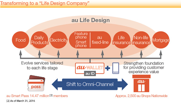 "Transforming to a ""Life Design Company"""