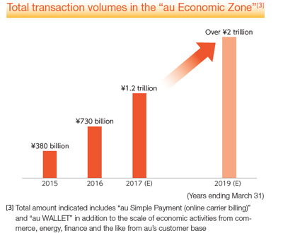 "Total transaction volumes in the ""au Economic Zone"" [3]"
