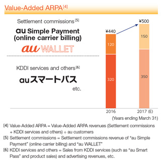 Value-Added ARPA [3]