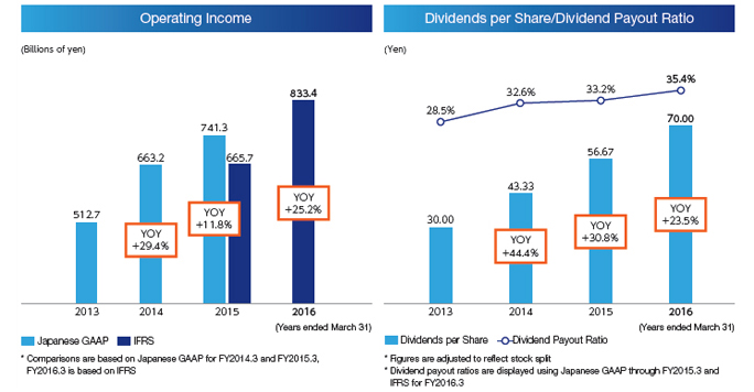 Operating Income Dividends per Share/Dividend Payout Ratio