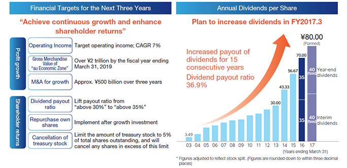 Financial Targets for the Next Three Years Annual Dividends per Share