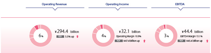 Operationg revenue Operating Incom EBITDA