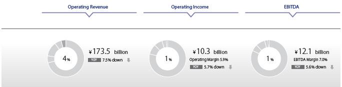 Operationg revenue Operating Incom EBITDA
