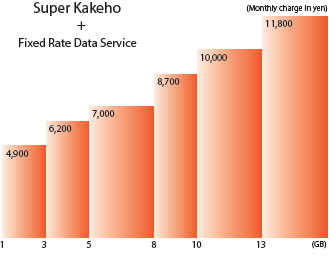 Super Kakeho Fixed Rate Data Service
