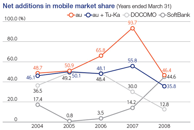 Net additions in mobile market share (Years ended March 31)