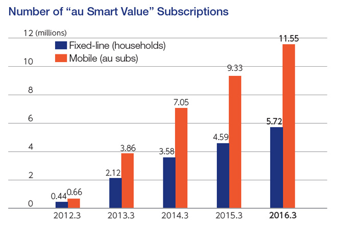 "Number of ""au Smart Value"" Subscriptions"