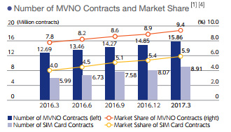 Number of MVNO Contacts and Market Share
