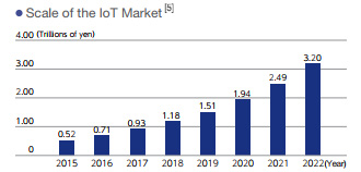Scale of the IoT Marktet
