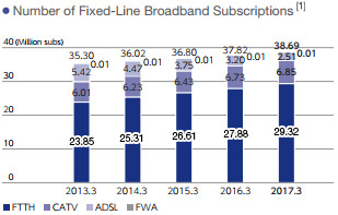 Number of Fixed-Line Broadband Subscriptions