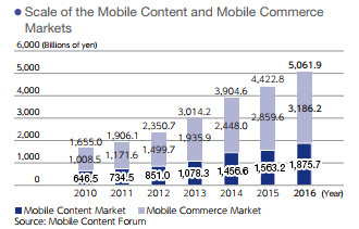 Scale of the Mobile Content and Mobile Commerce Markets