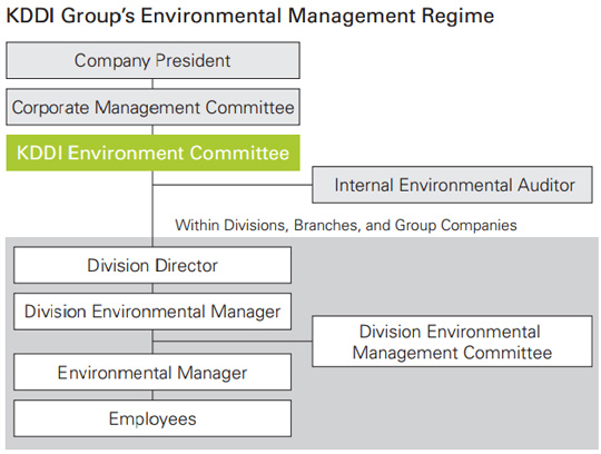 KDDI Group's Environmental Management Regime
