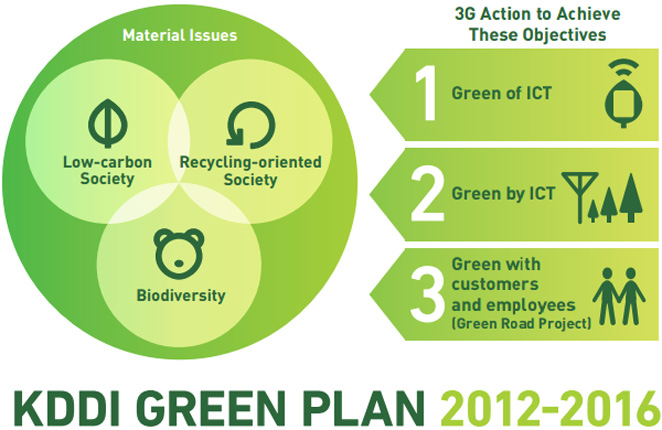 KDDI GREEN PLAN 2012-2016