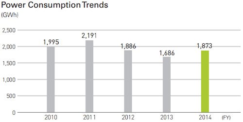 Power Consumption Trends