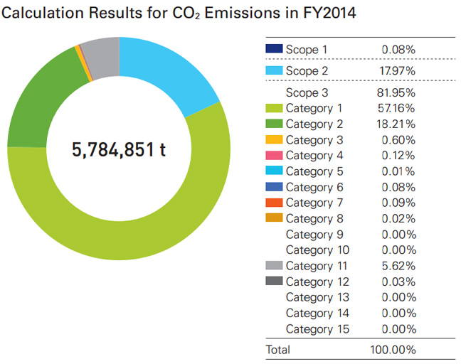 Calculation Results for CO2 Emissions in FY2014
