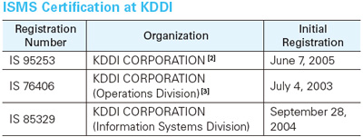 ISMS Certification at KDDI