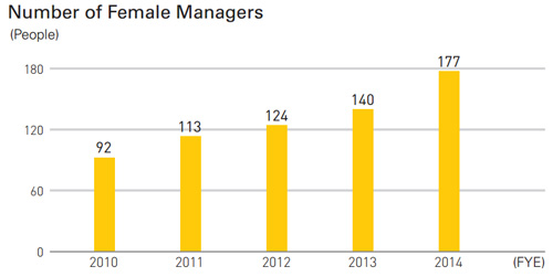 Number of Female Managers
