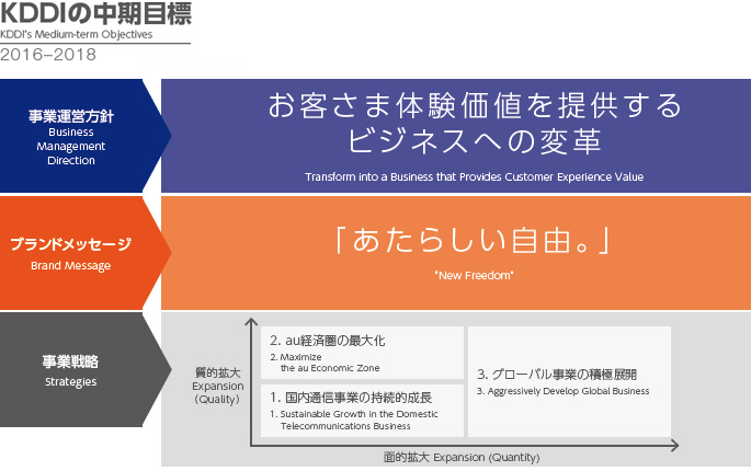 KDDI's Medium-term Objectives