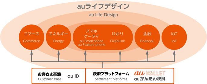 au Life Design