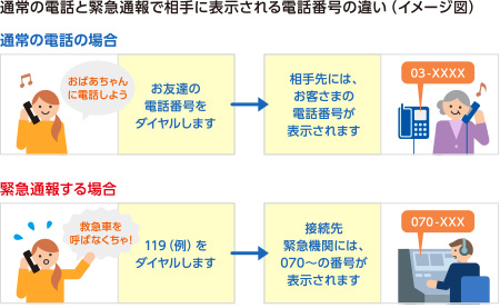 通常の電話と緊急通報で相手に表示される電話番号の違い (イメージ図)