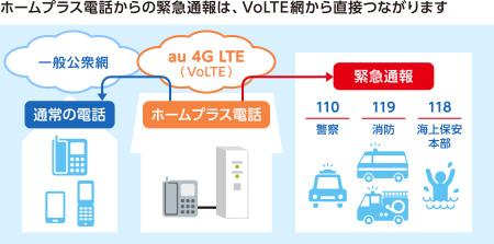 ホームプラス電話からの緊急通報は、VoLTE網から直接つながります