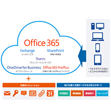 Office 365 with KDDI