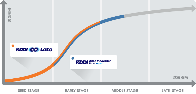 KDDI ∞ Labo x KDDI Open Innovation Fund 事業共創プログラム 事業実証 資本業務提携 スタートアップと複数大企業間での協調 スタートアップと大企業との事業共創 インパクトのある新規事業創出