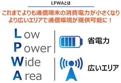 Low Power Wide Area 省電力 広いエリア